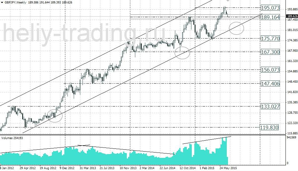 Технический анализ валютной пары GBP/USD 01032018 - О