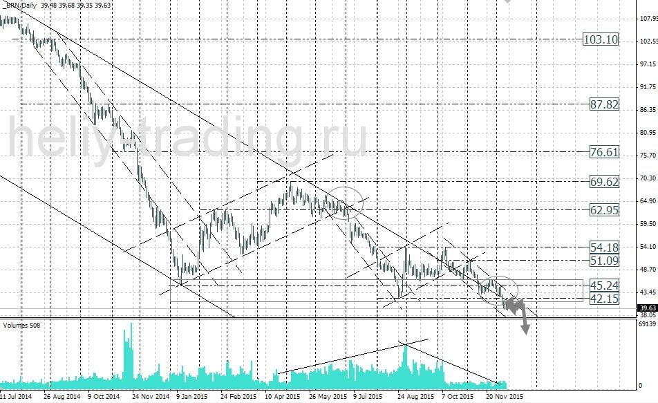 курс нефти форекс графики онлайн