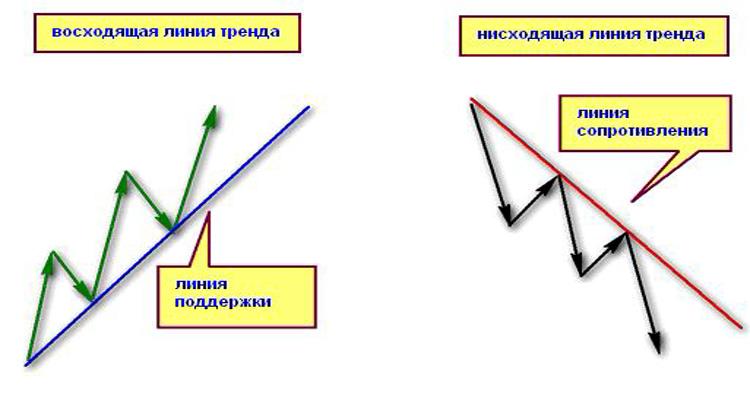 ТЕХНИЧЕСКИЙ АНАЛИЗ – ЛИНИЯ ТРЕНДА