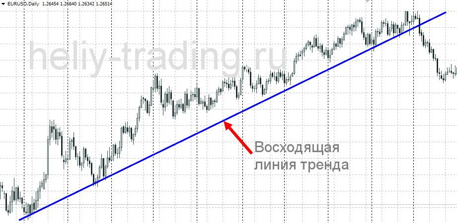 восходящая линия тренда