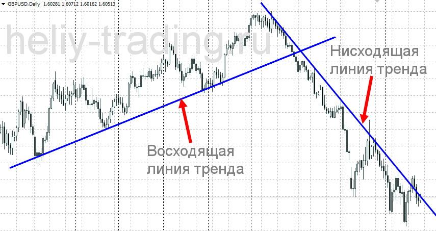 нисходящая линия тренда