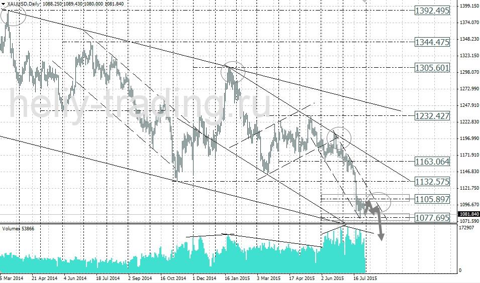 технический анализ и форекс прогноз золота gold xauusd на неделю