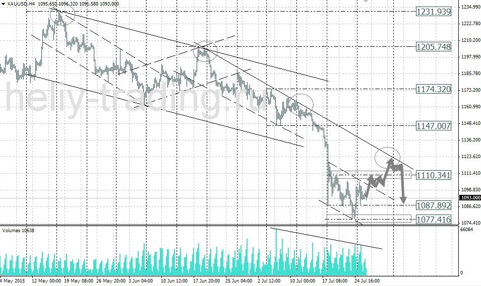 технический анализ и прогноз золота gold xauusd на сегодня