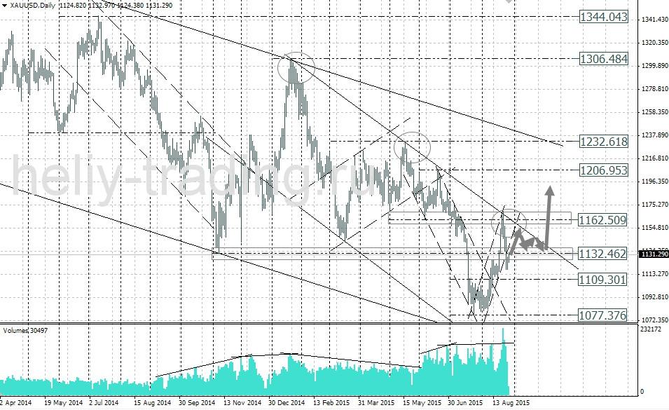 технический анализ и форекс прогноз золота gold xauusd на сегодня