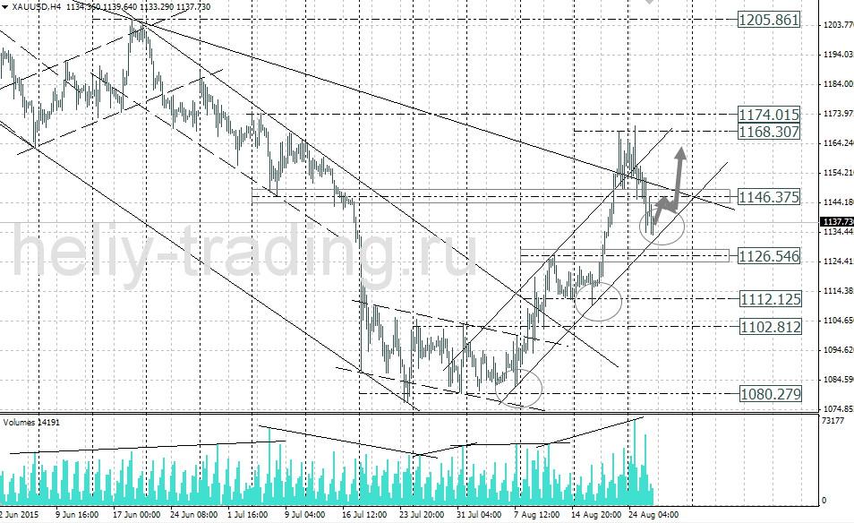 технический анализ и прогноз золота gold xauusd на день