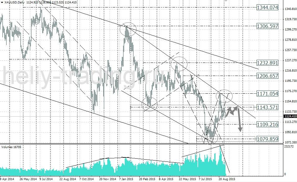 Прогнозы для форекс на золото сколько сейчас доллар к рублю