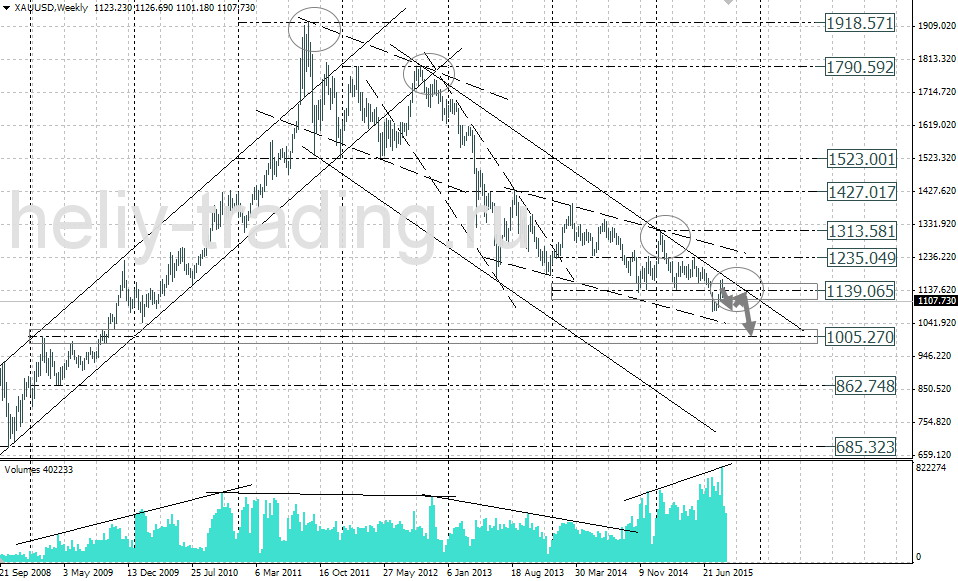 Прогноз золото forex форекс без депозита за регистрацию