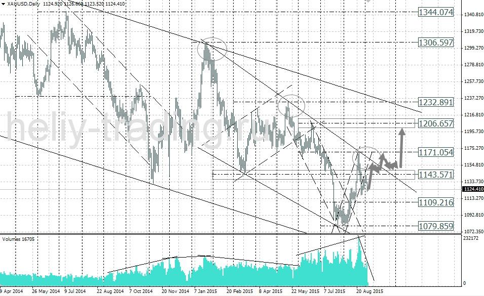 Форекс прогноз золото сегодня форекс список валют