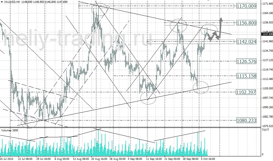 Forex золото прогноз брент яндекс