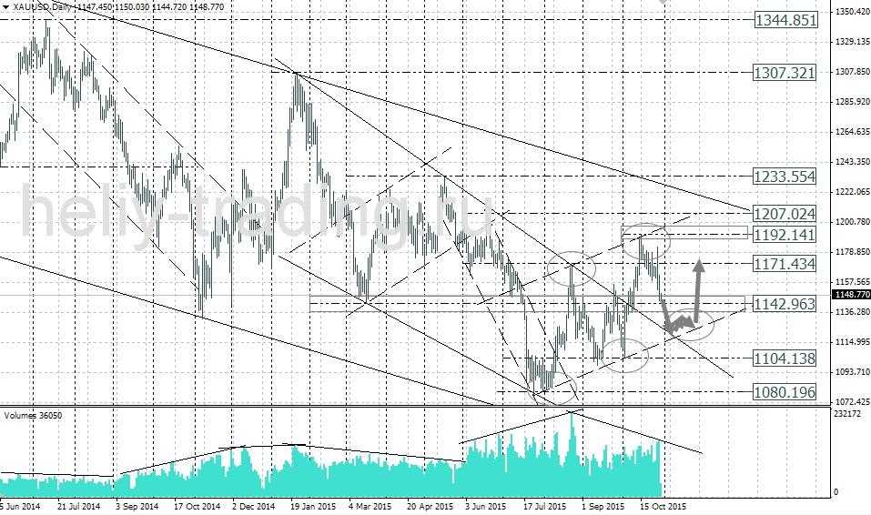 прогноз рынка форекс золото на