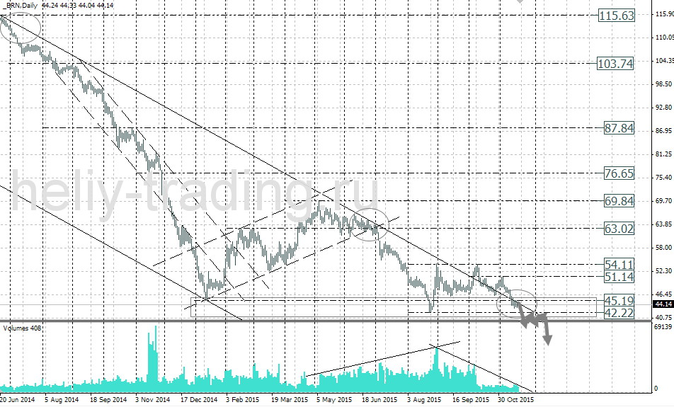 форекс прогноз нефть на сегодня