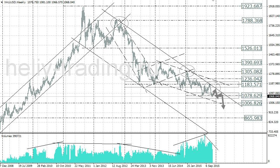 форекс прогноз золота на неделю