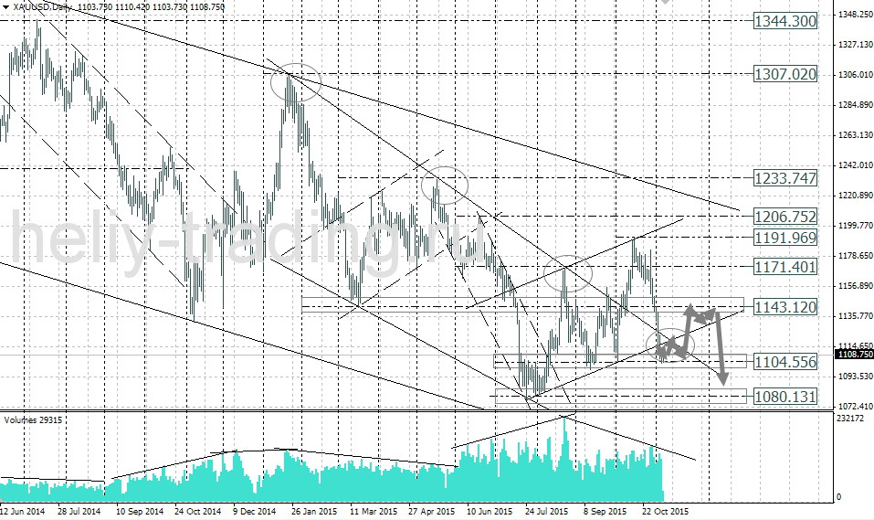 форекс прогноз золота на сегодня