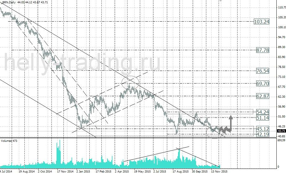 форекс прогноз нефти на день