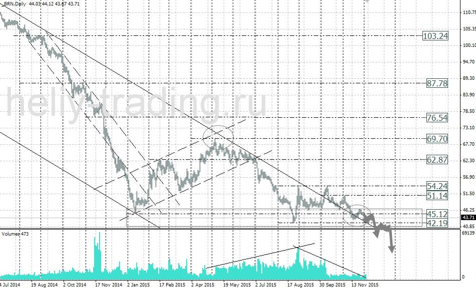 форекс прогноз нефти на сегодня