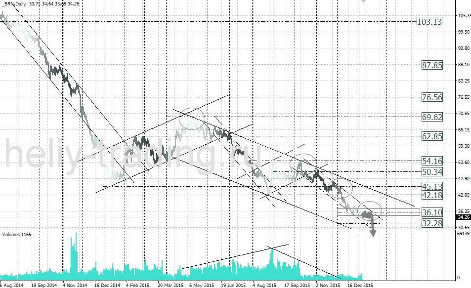 форекс прогноз нефти на неделю 11.01.2016, 12.01.2016, 13.01.2016, 14.01.2016, 15.01.2016