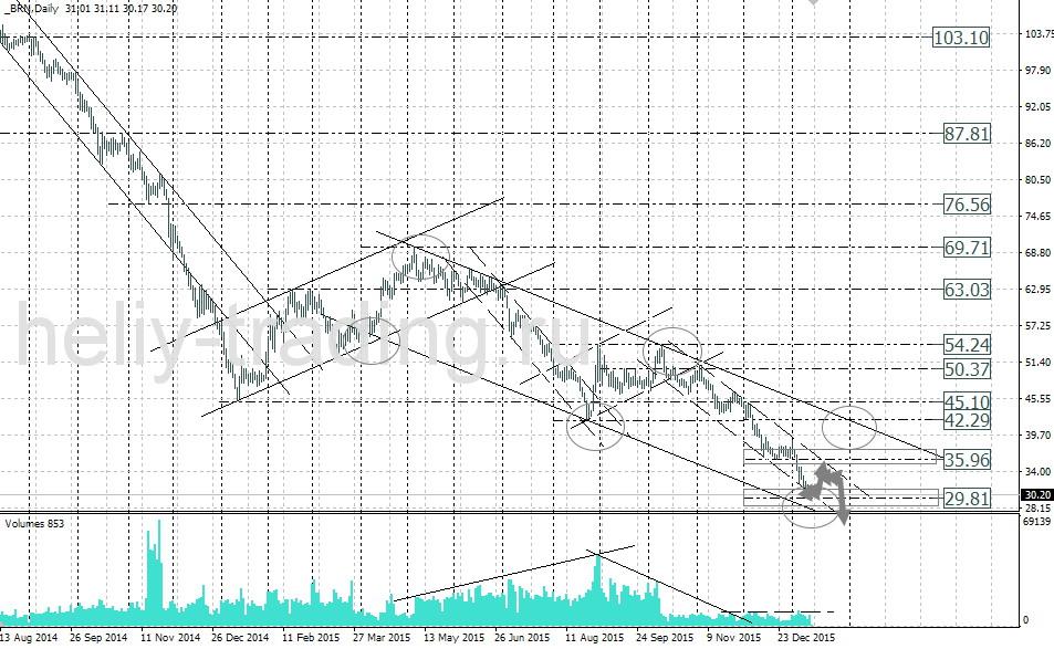 форекс прогноз нефти на неделю 18.01.2016, 19.01.2016, 20.01.2016, 21.01.2016, 22.01.2016