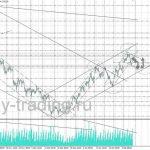 форекс прогноз золота на 14.02.2017
