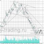 форекс прогноз газпром на 29.03.2017