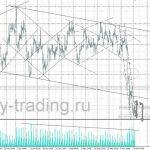 форекс прогноз нефть на 14.03.2017