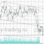форекс прогноз нефть на 15.03.2017