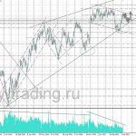 форекс прогноз нефть на неделю 10.04.2017 - 14.04.2017