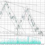 форекс прогноз нефть на 20.06.2017