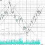 форекс прогноз золото на 04.08.2017