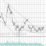 форекс прогноз газпром на 08.09.2017