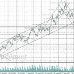 форекс прогноз золото на 27 сентября 2017