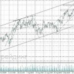 форекс прогноз нефть на 21.09.2017