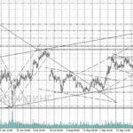 форекс прогноз газпром на 18.10.2017