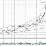 форекс прогноз биткоин на 14.12.2017