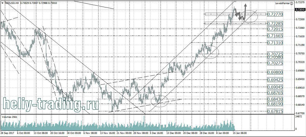 Форекс прогноз на 16.01 2017 пара нефть доллар на форекс
