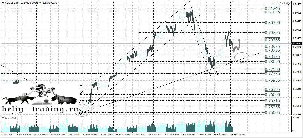 Форекс прогноз 20.02 торговля на форекс программа