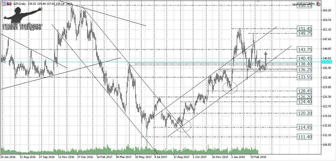 Форекс прогноз на 12.03 биржа ценных бумаг россии онлайн