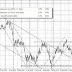 форекс прогноз индекс доллара на 13.03.2018