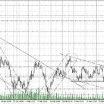 форекс прогноз индекс доллара на 28.03.2018