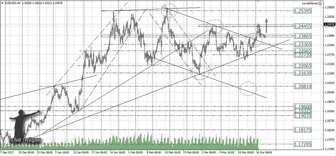 Прогноз gold на 27.03 форекс графики курсов валют на форексе