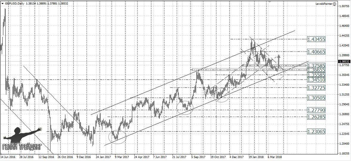 Форекс прогноз на 12.03 субъекты рынка forex