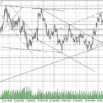 форекс прогноз золото на 3 апреля 2018