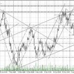 форекс прогноз нефть на 11.04.2018